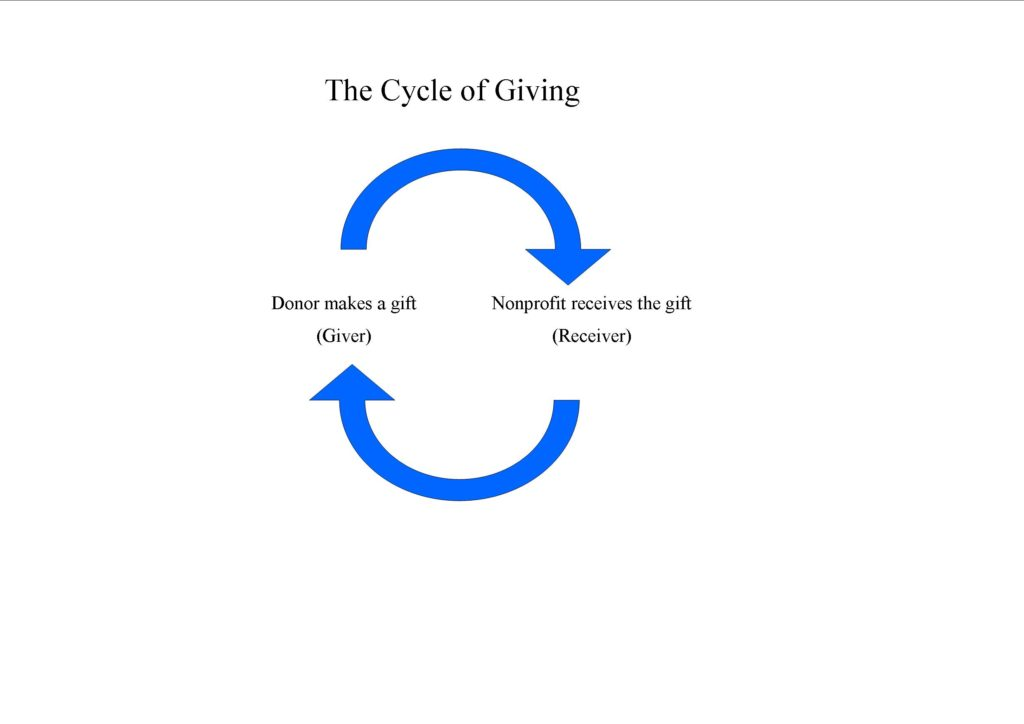 in order to keep those donors giving you must complete the cycle of giving