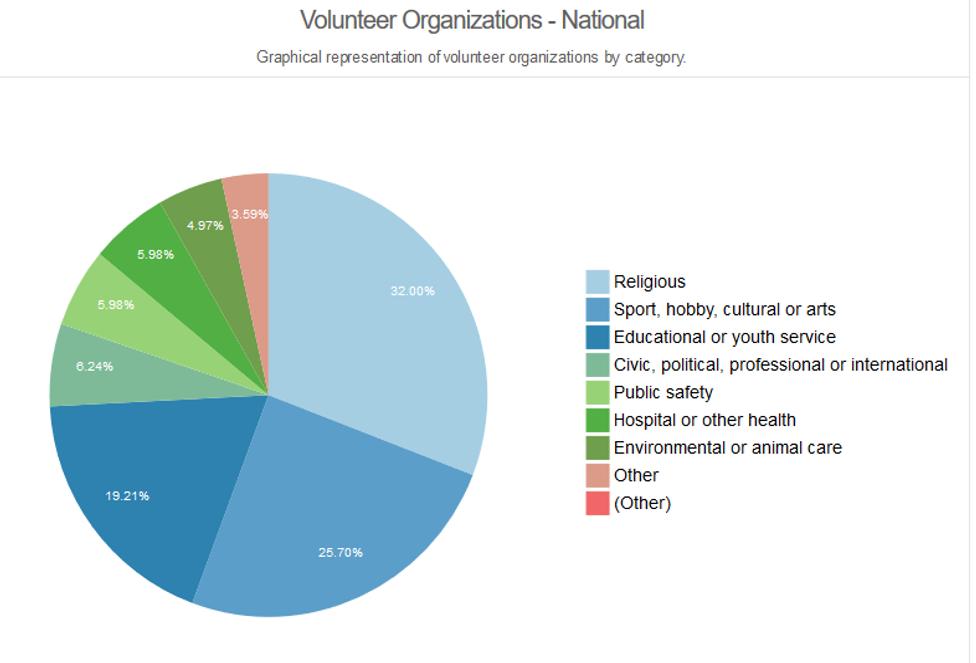 How to thank nonprofit volunteers during National Volunteer